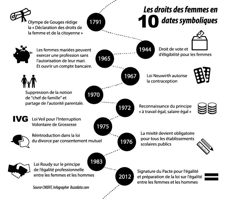 Droits des Femmes et parité
