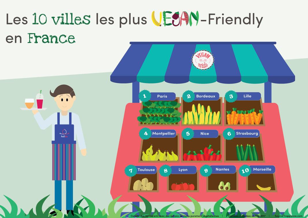 Villes Les Plus Vegan De France